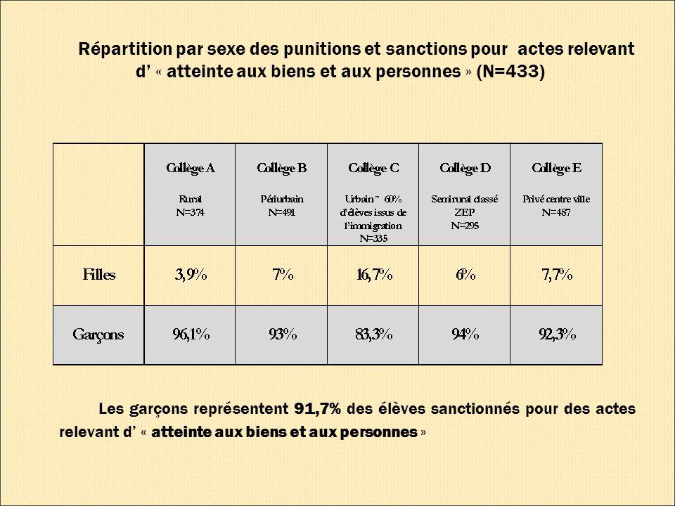 Répartition par sexe des punitions et sanctions pour actes relevant d « atteinte aux biens et aux personnes » (N=433) Les garçons représentent 91,7% des élèves sanctionnés pour des actes relevant d « atteinte aux biens et aux personnes »