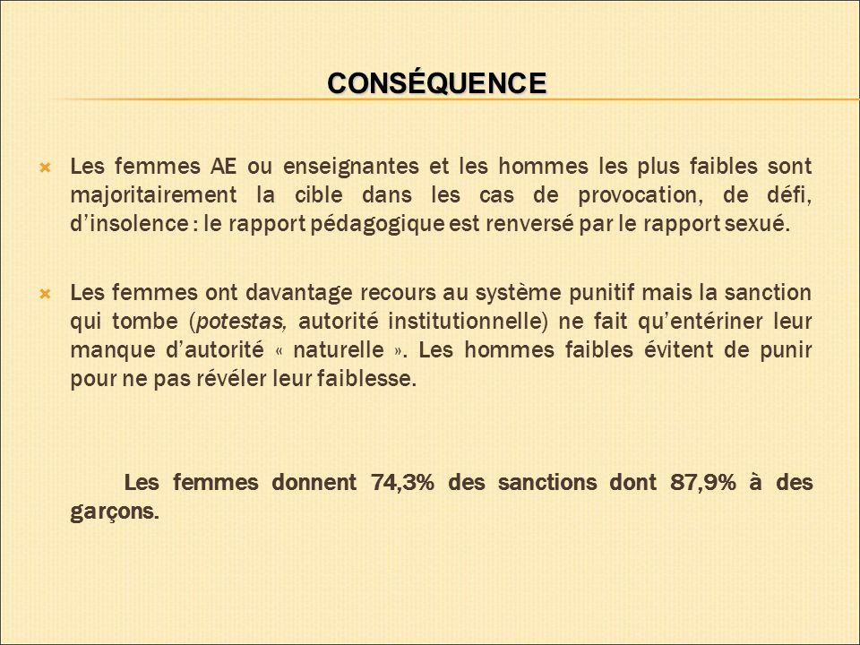 CONSÉQUENCE Les femmes AE ou enseignantes et les hommes les plus faibles sont majoritairement la cible dans les cas de provocation, de défi, dinsolence : le rapport pédagogique est renversé par le rapport sexué.
