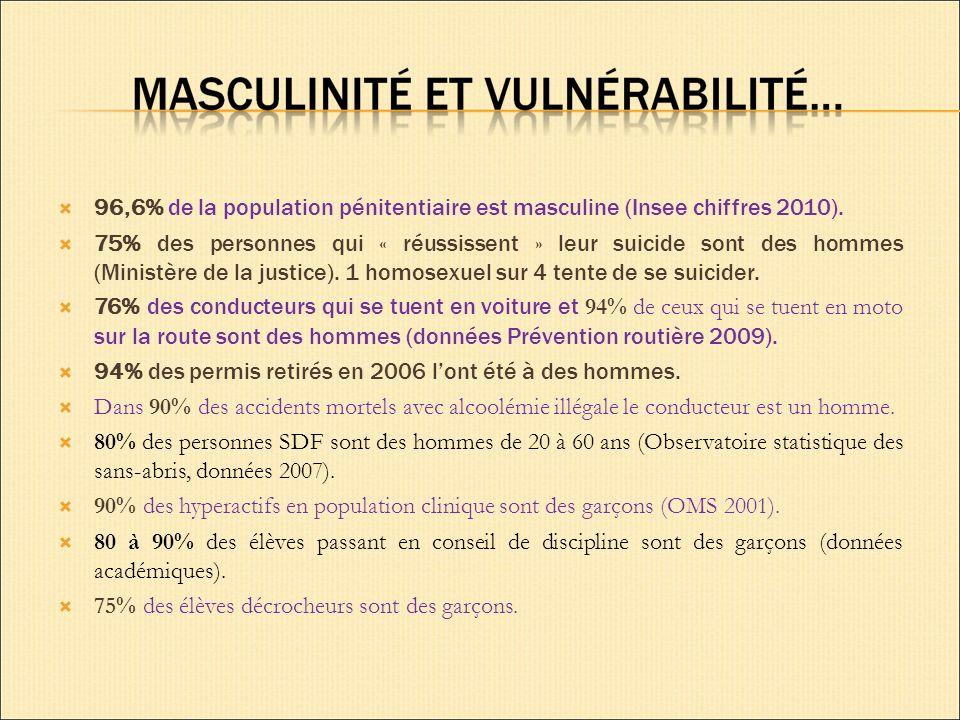 96,6% de la population pénitentiaire est masculine (Insee chiffres 2010).