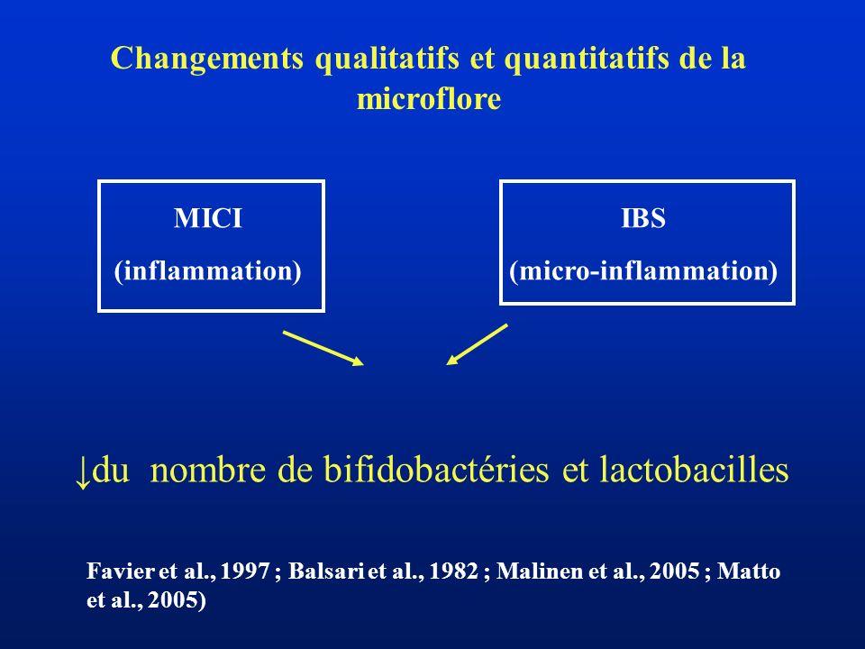 Changements qualitatifs et quantitatifs de la microflore du nombre de bifidobactéries et lactobacilles Favier et al., 1997 ; Balsari et al., 1982 ; Ma