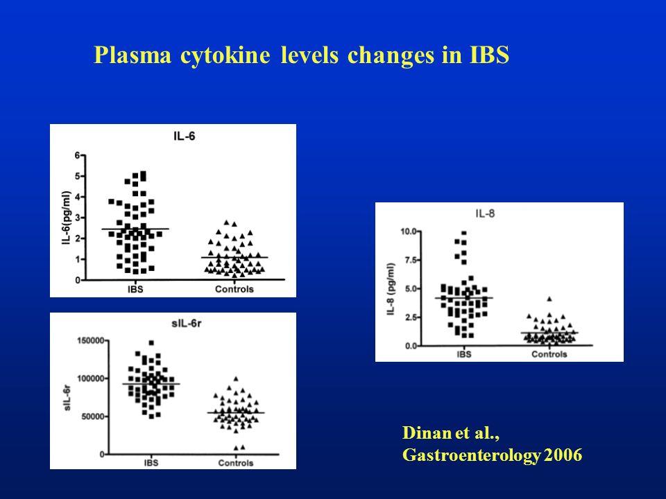 Plasma cytokine levels changes in IBS Dinan et al., Gastroenterology 2006