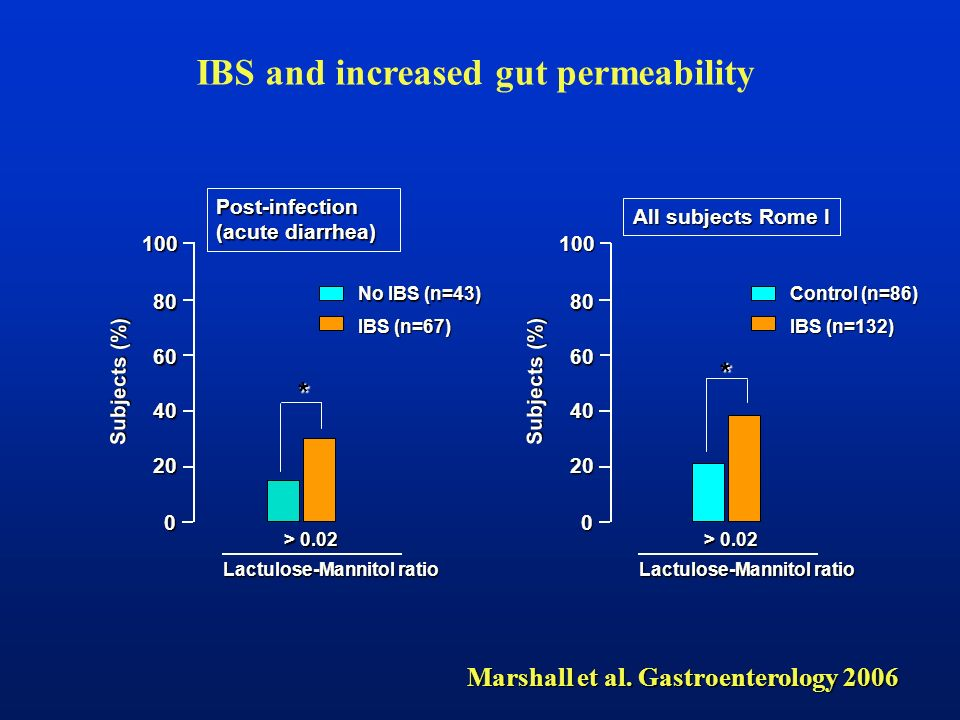 Subjects (%) 0 20 40 60 80 100 Control (n=86) IBS (n=132) * Subjects (%) Lactulose-Mannitol ratio > 0.02 All subjects Rome I 0 20 40 60 80 100 No IBS