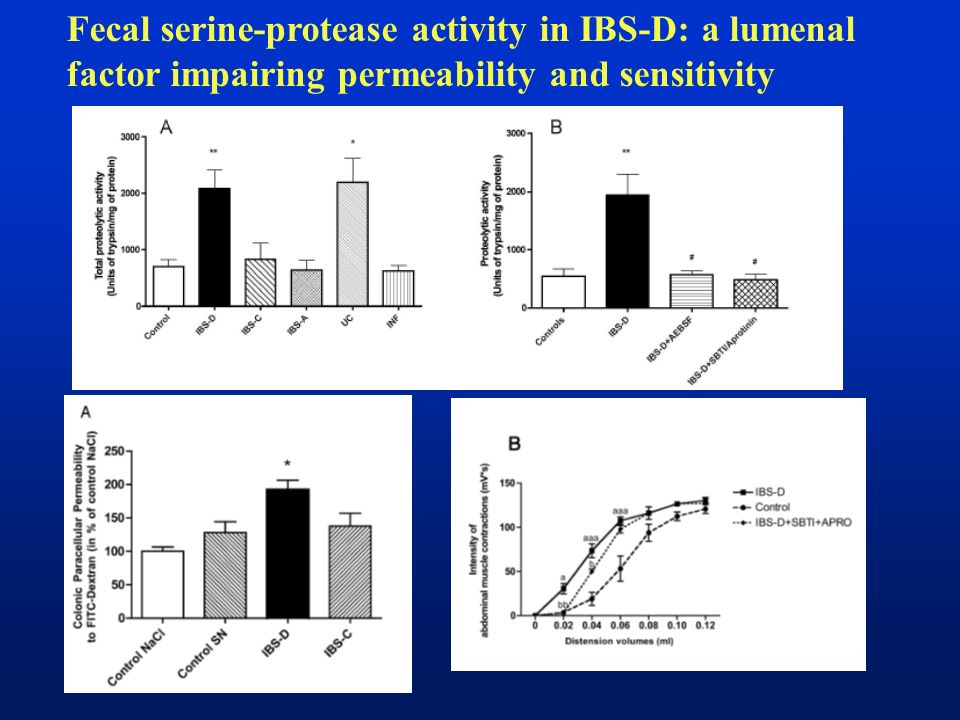 Fecal serine-protease activity in IBS-D: a lumenal factor impairing permeability and sensitivity