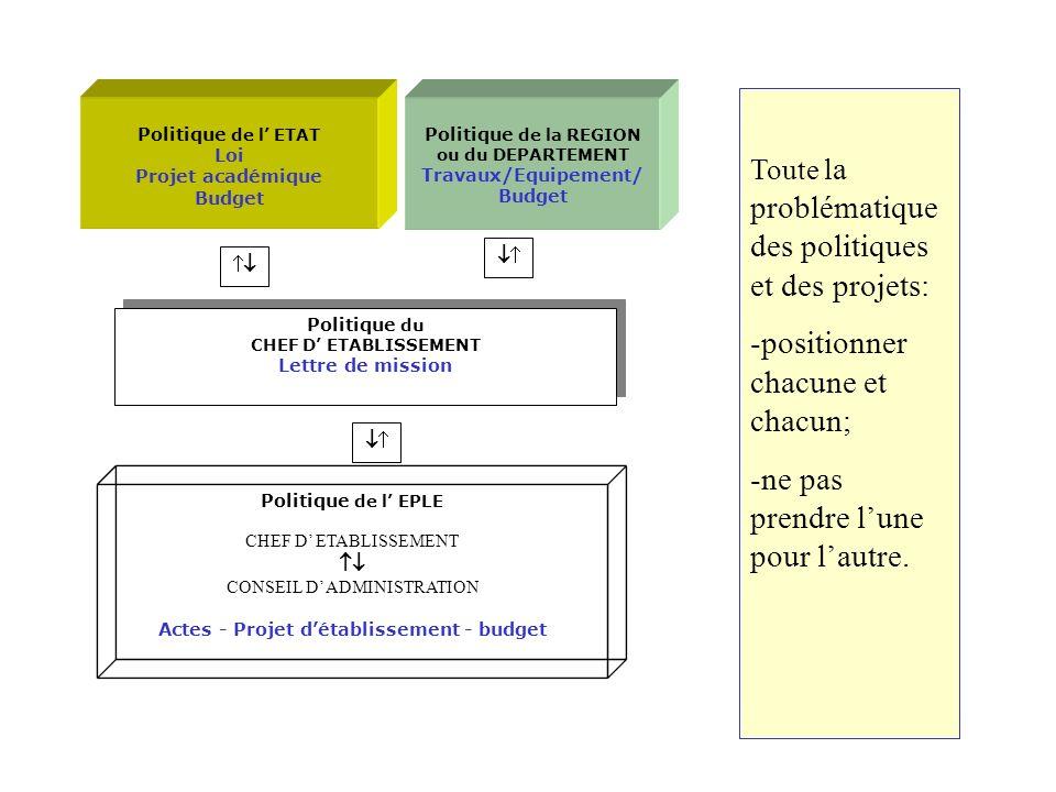 Politique de la REGION ou du DEPARTEMENT Travaux/Equipement/ Budget Politique de l ETAT Loi Projet académique Budget Politique du CHEF D ETABLISSEMENT