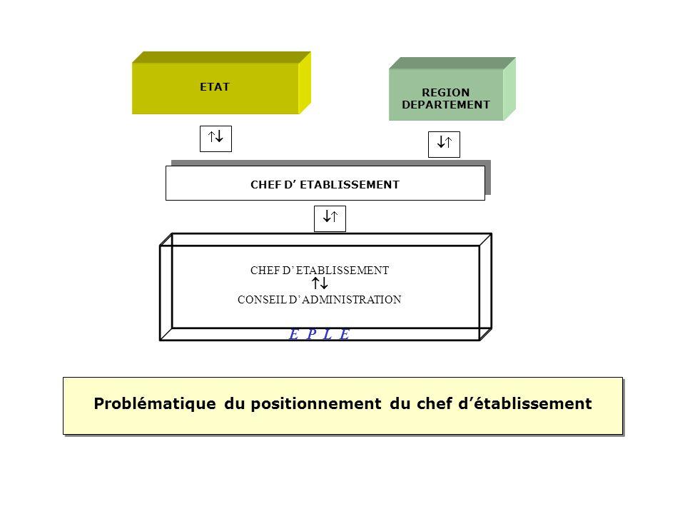 ETAT REGION DEPARTEMENT CHEF D ETABLISSEMENT CONSEIL D ADMINISTRATION E P L E Problématique du positionnement du chef détablissement