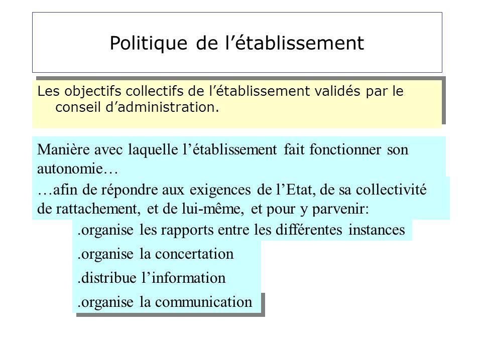 Politique de létablissement Les objectifs collectifs de létablissement validés par le conseil dadministration. Manière avec laquelle létablissement fa