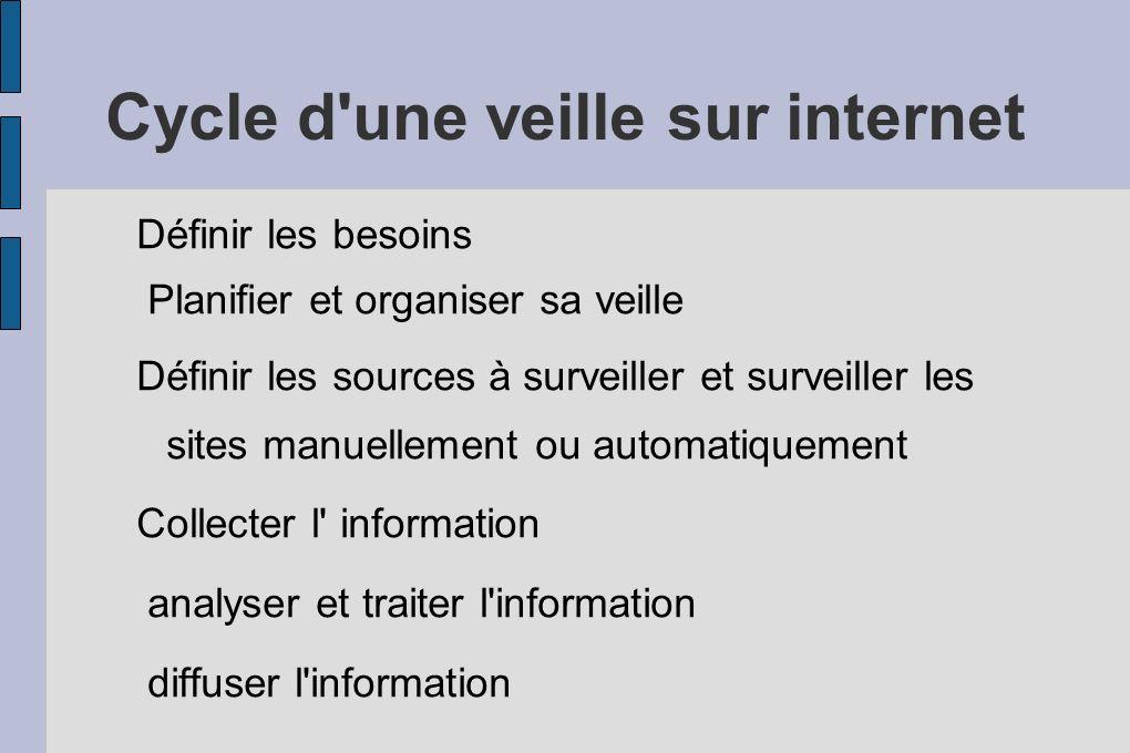 Cycle d une veille sur internet Définir les besoins Planifier et organiser sa veille Définir les sources à surveiller et surveiller les sites manuellement ou automatiquement Collecter l information analyser et traiter l information diffuser l information