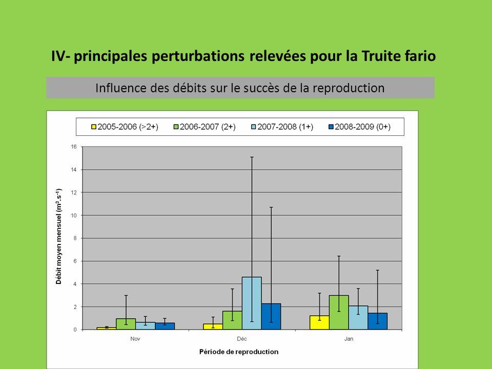 IV- principales perturbations relevées pour la Truite fario Influence des débits sur le succès de la reproduction