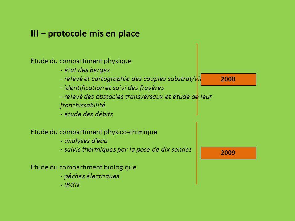 III – protocole mis en place Etude du compartiment physique - état des berges - relevé et cartographie des couples substrat/vitesse - identification e
