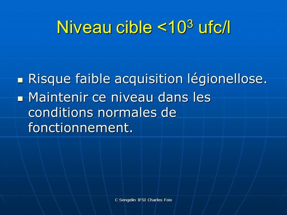 C Sengelin IFSI Charles Foix Concentrations en Légionelles Niveau cible: < 50 ufc/l Niveau dalerte : > 1000 ufc/l Niveau dalerte : > 1000 ufc/l Niveau