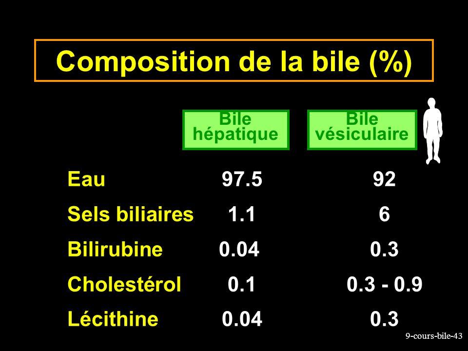 9-cours-bile-43 Composition de la bile (%) Eau97.592 Sels biliaires 1.16 Bilirubine0.04 0.3 Cholestérol0.10.3 - 0.9 Lécithine 0.040.3 Bile hépatique B