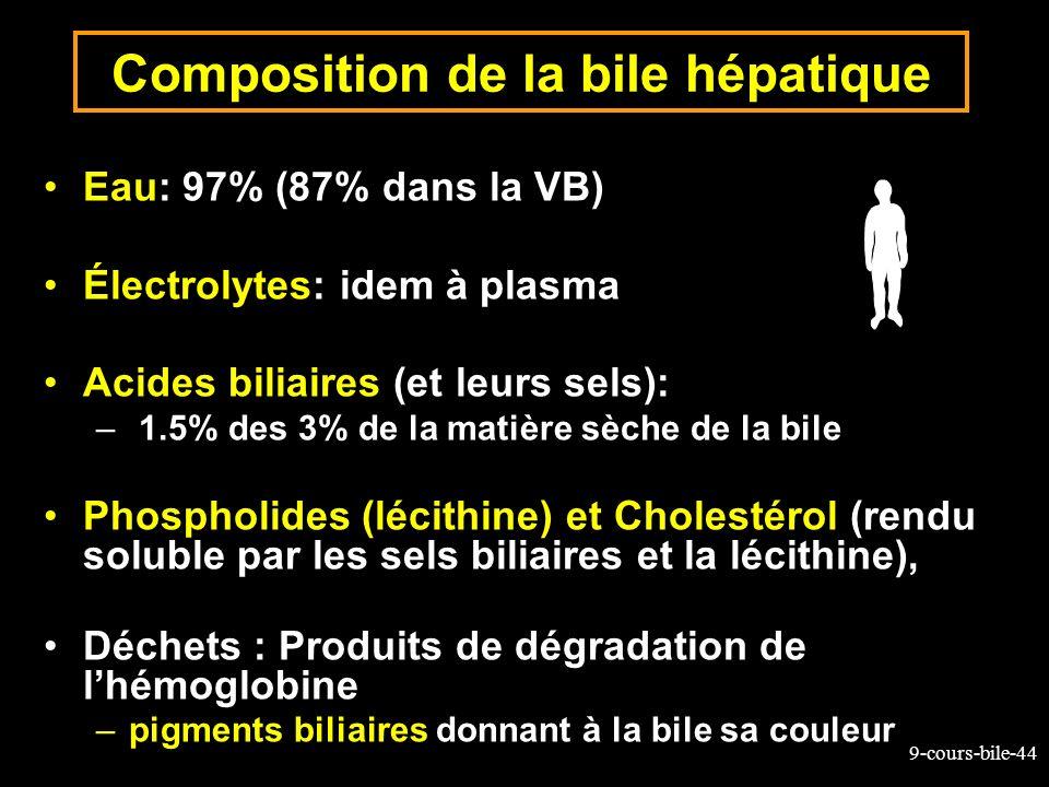 9-cours-bile-44 Composition de la bile hépatique Eau: 97% (87% dans la VB) Électrolytes: idem à plasma Acides biliaires (et leurs sels): – 1.5% des 3%