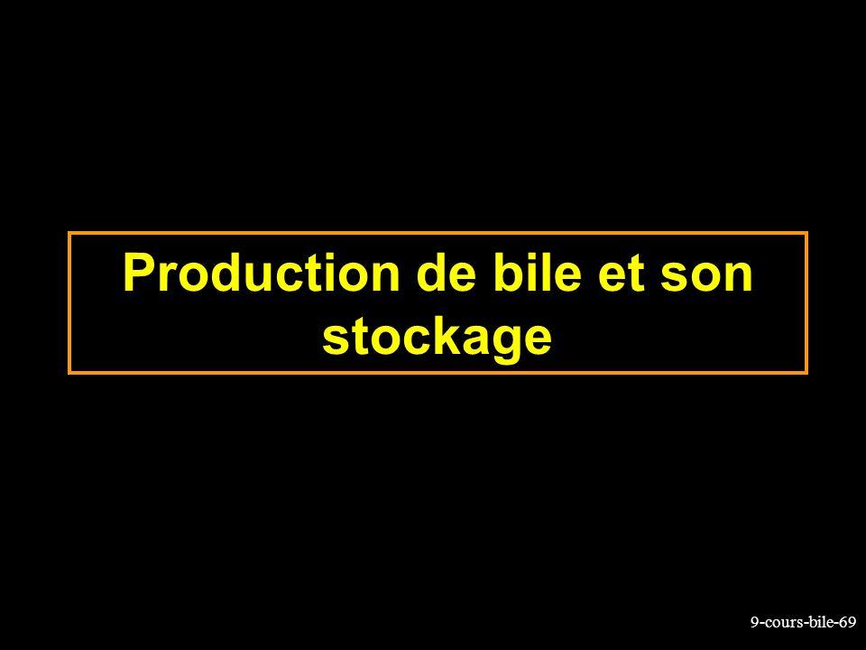 9-cours-bile-69 Production de bile et son stockage