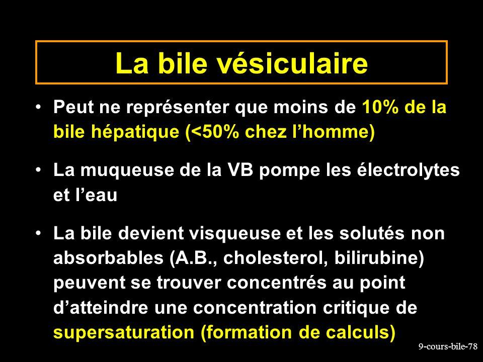 9-cours-bile-78 La bile vésiculaire Peut ne représenter que moins de 10% de la bile hépatique (<50% chez lhomme) La muqueuse de la VB pompe les électr