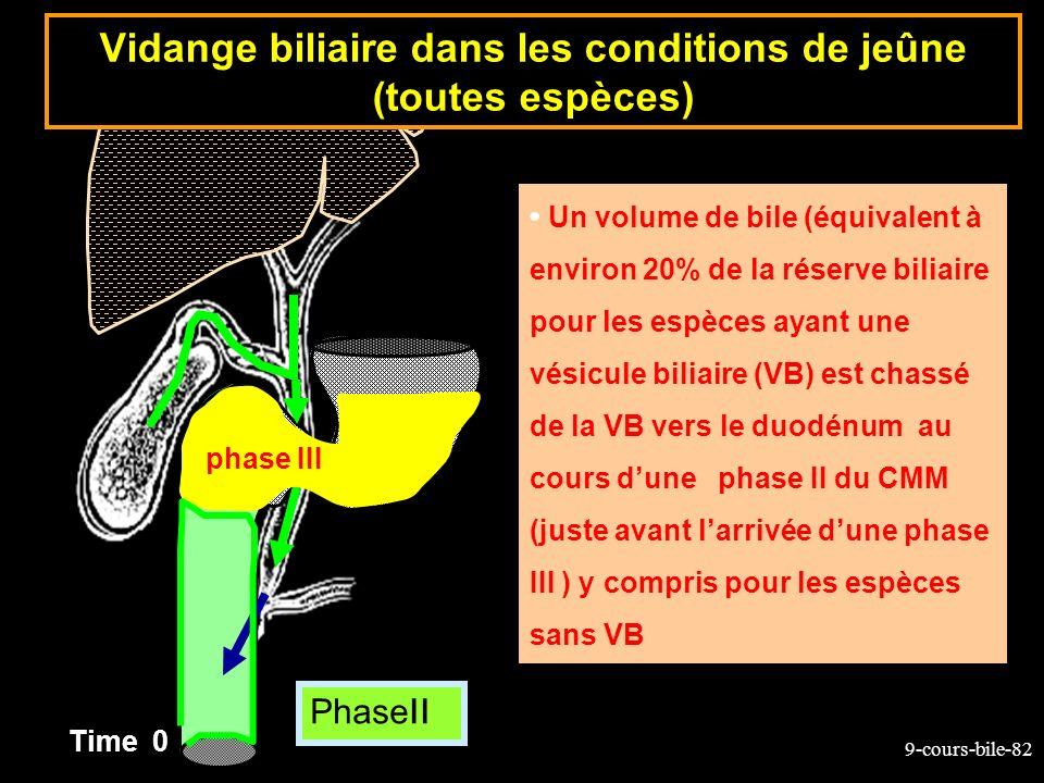 9-cours-bile-82 Un volume de bile (équivalent à environ 20% de la réserve biliaire pour les espèces ayant une vésicule biliaire (VB) est chassé de la