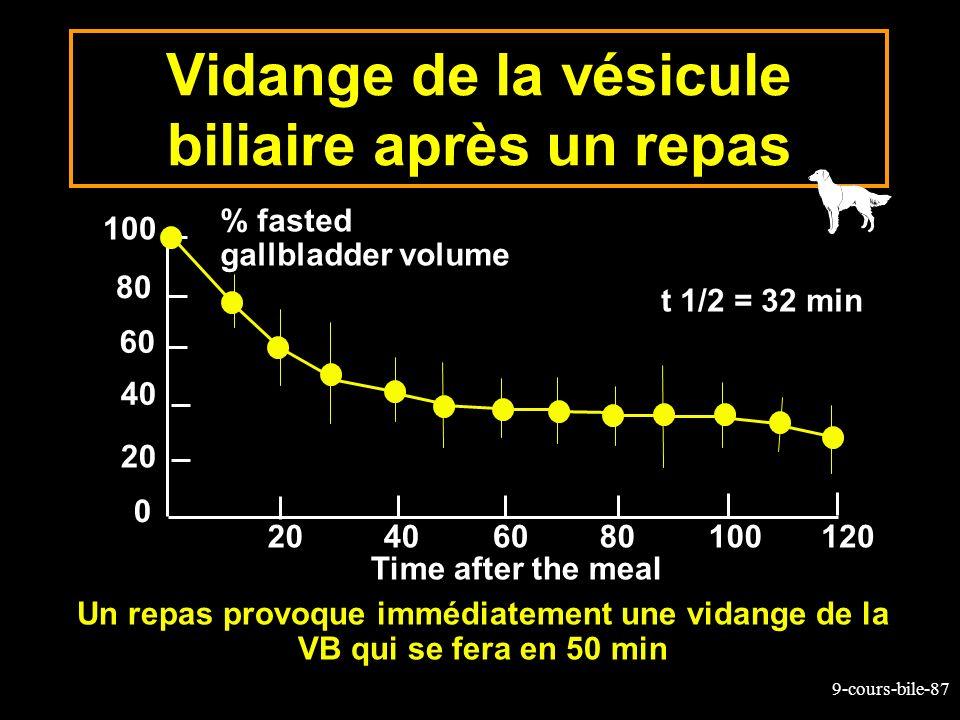 9-cours-bile-87 Vidange de la vésicule biliaire après un repas Un repas provoque immédiatement une vidange de la VB qui se fera en 50 min 100 80 60 40