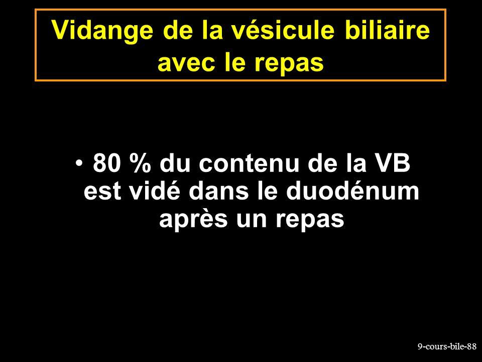 9-cours-bile-88 Vidange de la vésicule biliaire avec le repas 80 % du contenu de la VB est vidé dans le duodénum après un repas