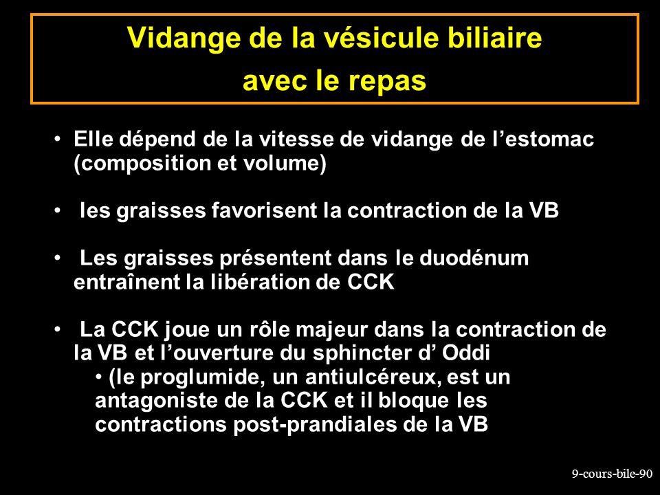 9-cours-bile-90 Elle dépend de la vitesse de vidange de lestomac (composition et volume) les graisses favorisent la contraction de la VB Les graisses