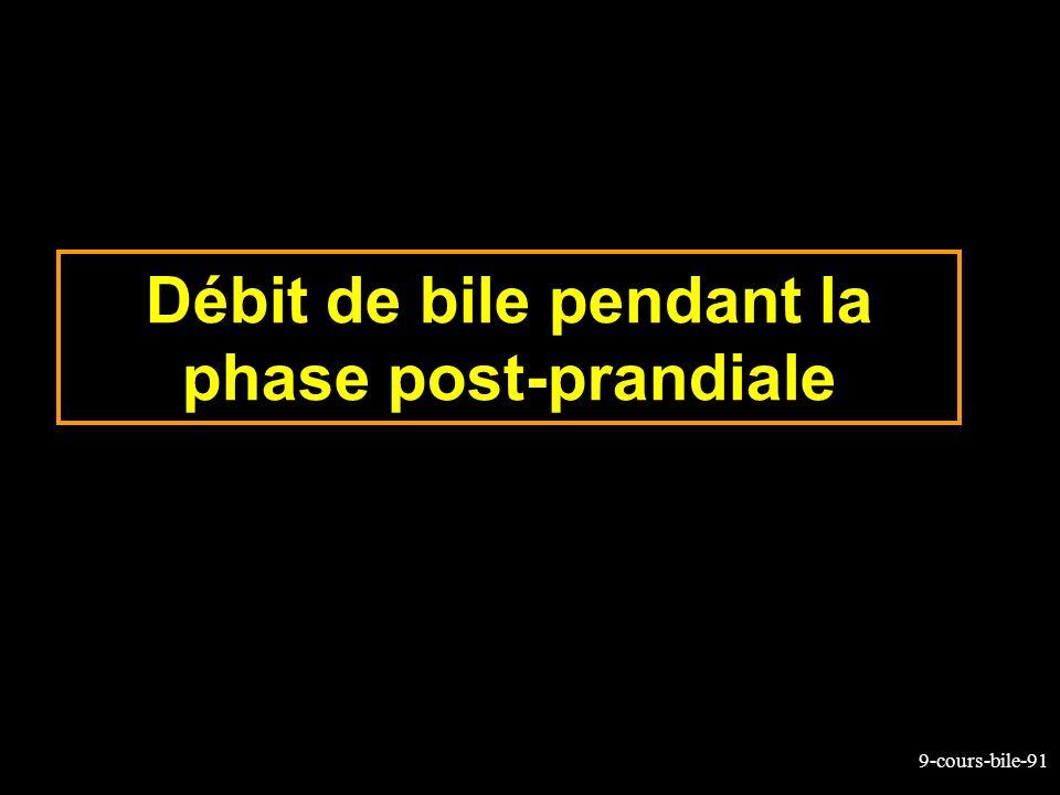 9-cours-bile-91 Débit de bile pendant la phase post-prandiale