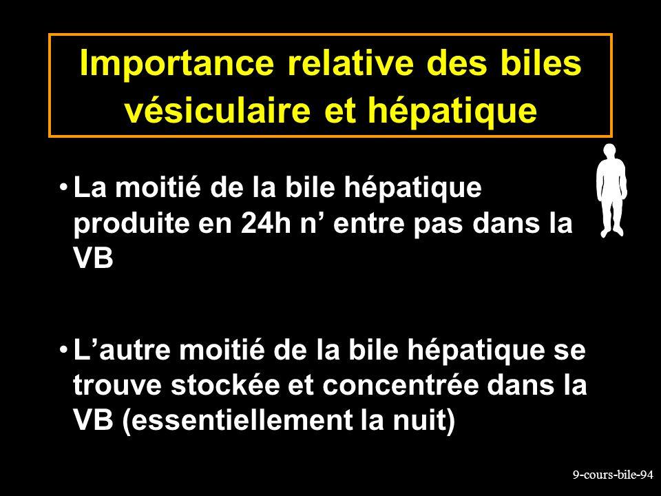9-cours-bile-94 Importance relative des biles vésiculaire et hépatique La moitié de la bile hépatique produite en 24h n entre pas dans la VB Lautre mo