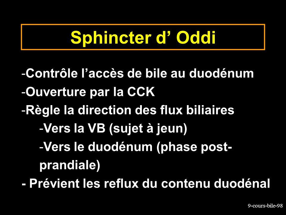 9-cours-bile-98 Sphincter d Oddi -Contrôle laccès de bile au duodénum -Ouverture par la CCK -Règle la direction des flux biliaires -Vers la VB (sujet