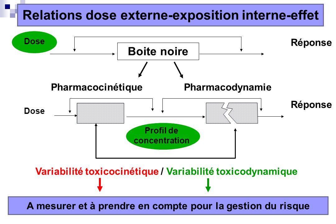 Dose Réponse Boite noire Dose Réponse PharmacocinétiquePharmacodynamie Profil de concentration Variabilité toxicocinétique / Variabilité toxicodynamique A mesurer et à prendre en compte pour la gestion du risque Relations dose externe-exposition interne-effet