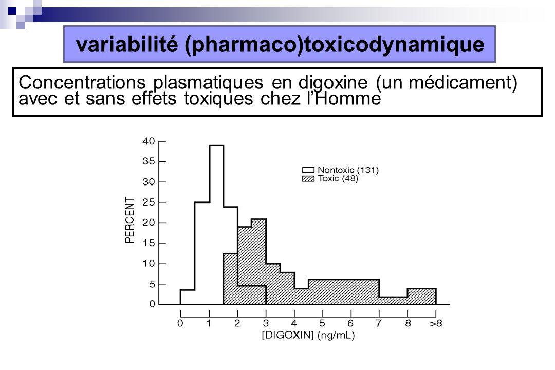 Concentrations plasmatiques en digoxine (un médicament) avec et sans effets toxiques chez lHomme variabilité (pharmaco)toxicodynamique