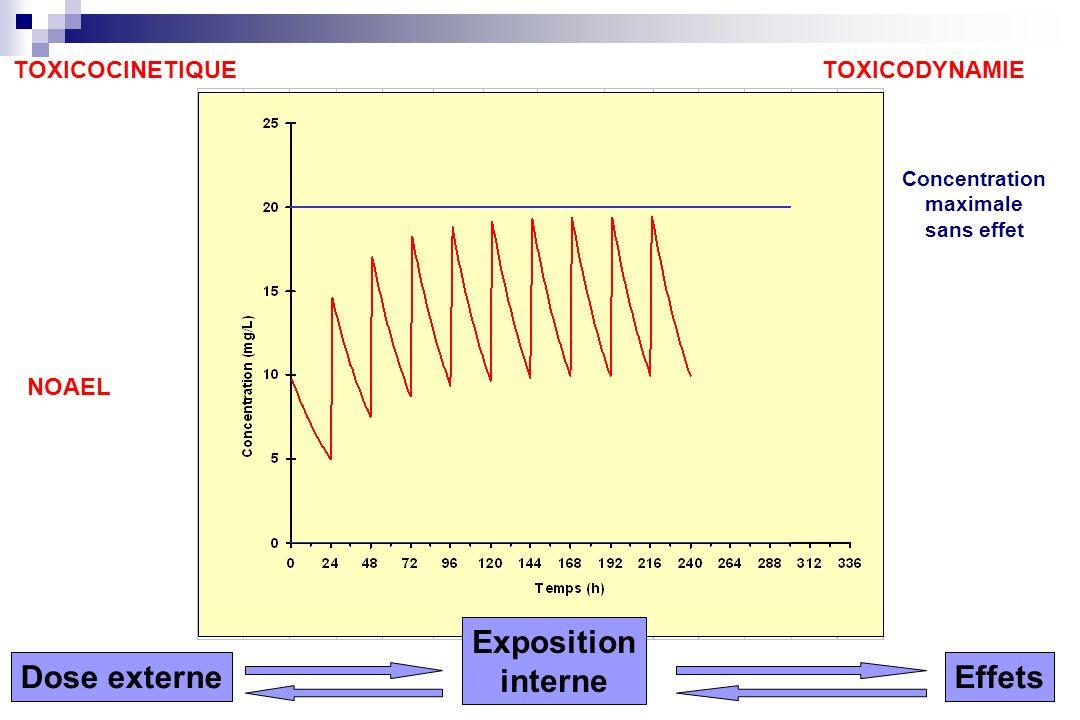 TOXICODYNAMIETOXICOCINETIQUE NOAEL Dose externe Exposition interne Effets Concentration maximale sans effet