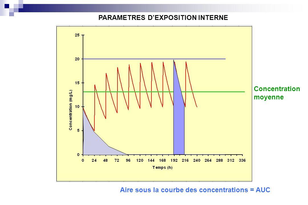 PARAMETRES DEXPOSITION INTERNE Concentration moyenne Aire sous la courbe des concentrations = AUC