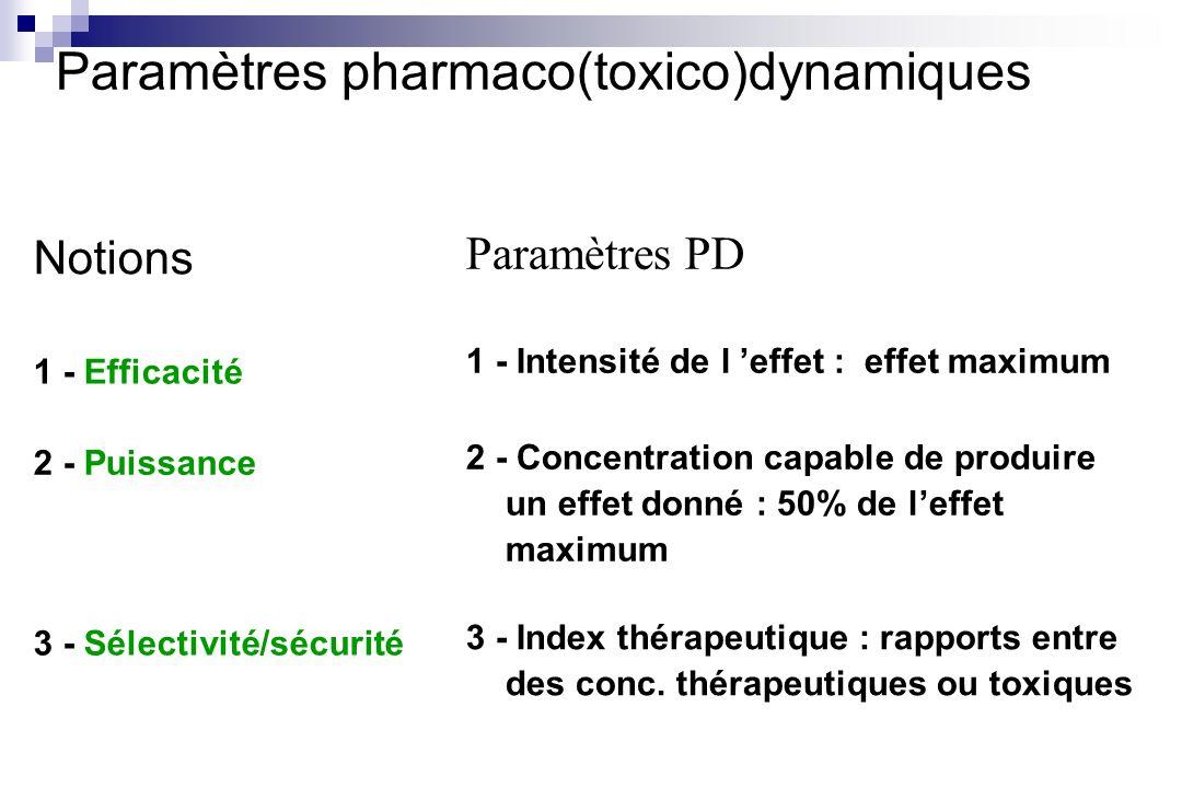 Notions 1 - Efficacité 1 - Intensité de l effet : effet maximum Paramètres PD Paramètres pharmaco(toxico)dynamiques 2 - Puissance 3 - Sélectivité/sécu