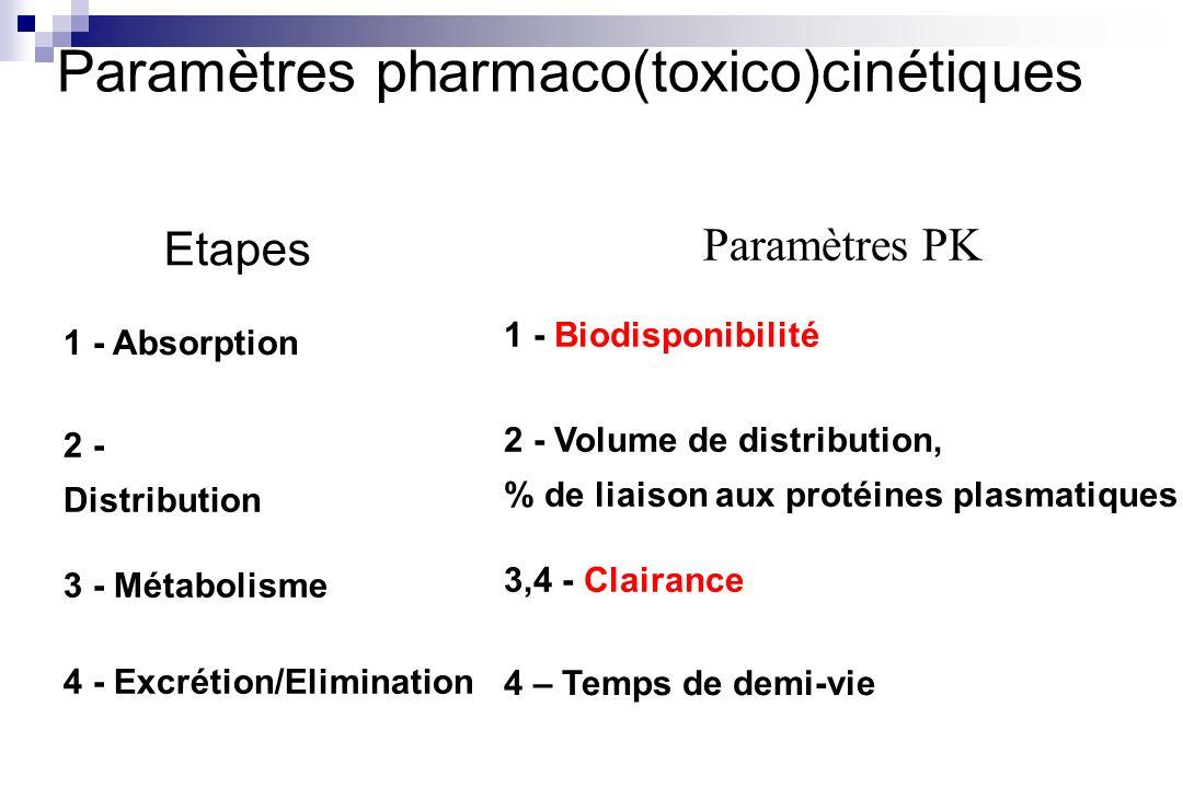 Etapes 1 - Absorption 1 - Biodisponibilité Paramètres PK Paramètres pharmaco(toxico)cinétiques 2 - Distribution 3 - Métabolisme 4 - Excrétion/Eliminat