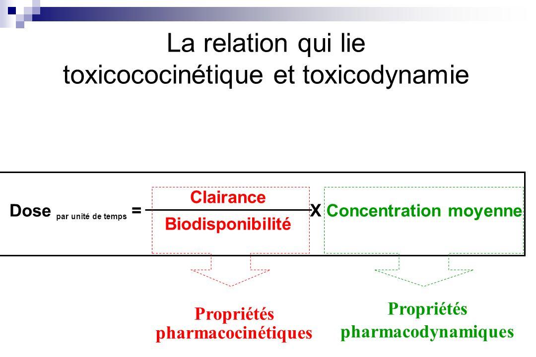 La relation qui lie toxicococinétique et toxicodynamie Clairance Biodisponibilité Dose par unité de temps = X Concentration moyenne Propriétés pharmac