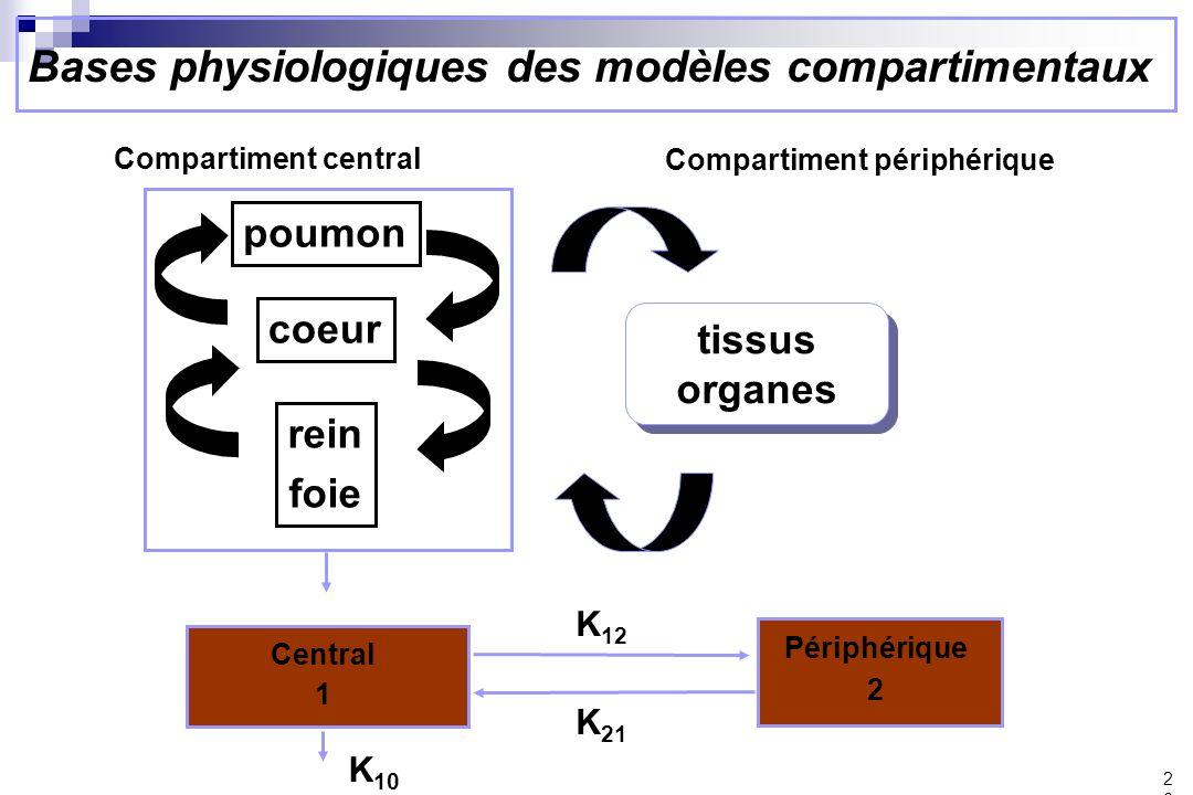 Bases physiologiques des modèles compartimentaux 26 K 10 Central 1 poumon coeur rein foie Compartiment central K 12 K 21 Périphérique 2 Compartiment périphérique tissus organes tissus organes