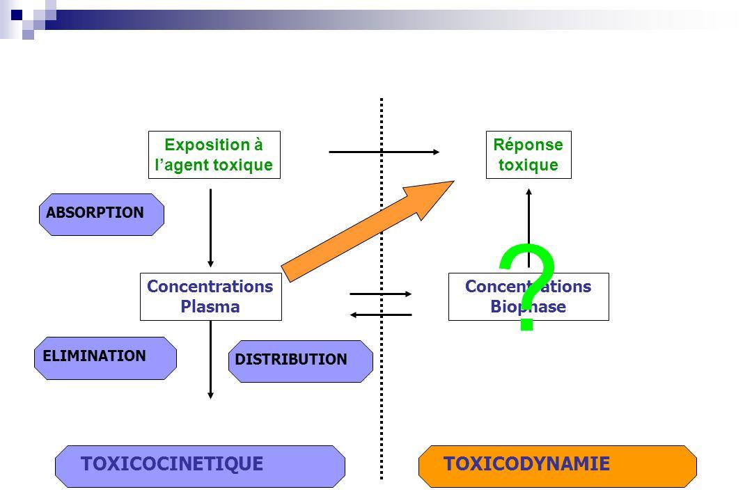 TOXICODYNAMIE Réponse toxique TOXICOCINETIQUE ABSORPTION ELIMINATION DISTRIBUTION Concentrations Plasma Exposition à lagent toxique Concentrations Bio