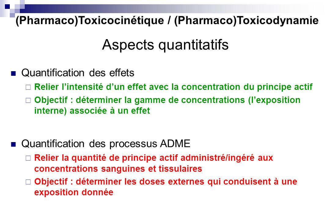 Quantification des effets Relier lintensité dun effet avec la concentration du principe actif Objectif : déterminer la gamme de concentrations (lexpos