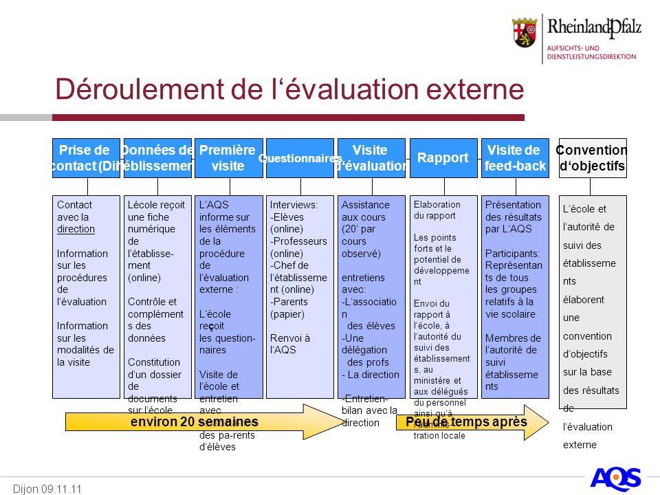 Dijon 09.11.11 Déroulement de lévaluation externe Peu de temps après Prise de contact (Dir) Contact avec la direction Information sur les procédures d