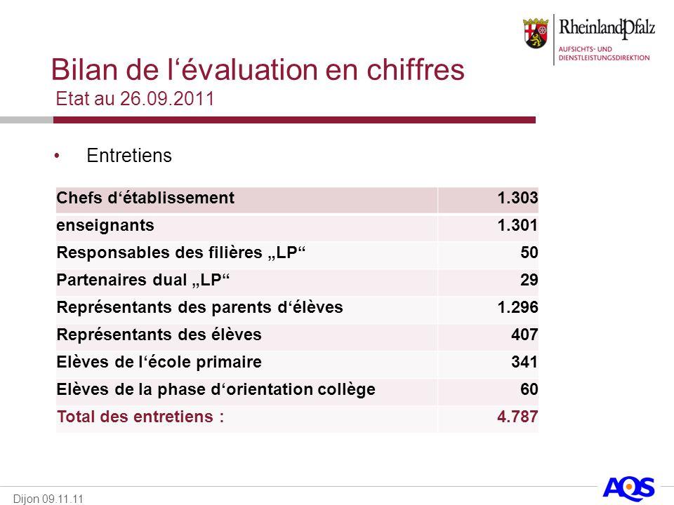 Dijon 09.11.11 Bilan de lévaluation en chiffres Etat au 26.09.2011 Entretiens Chefs détablissement1.303 enseignants1.301 Responsables des filières LP5