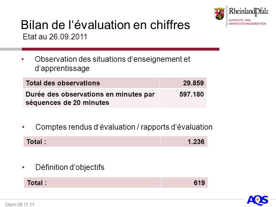 Dijon 09.11.11 Total des observations29.859 Durée des observations en minutes par séquences de 20 minutes 597.180 Observation des situations denseigne