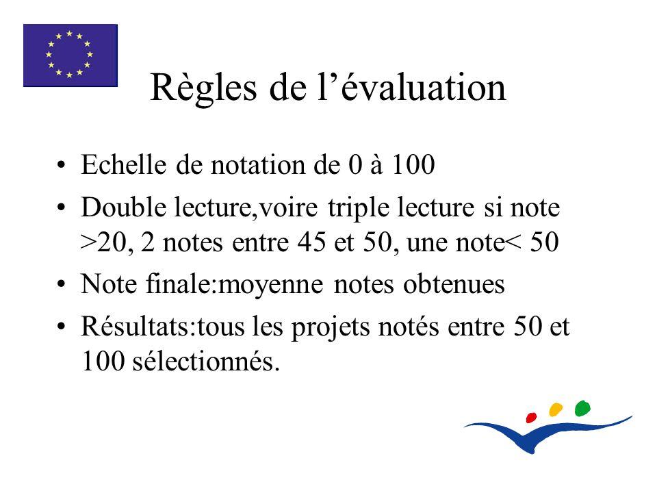 Règles de lévaluation Echelle de notation de 0 à 100 Double lecture,voire triple lecture si note >20, 2 notes entre 45 et 50, une note< 50 Note finale:moyenne notes obtenues Résultats:tous les projets notés entre 50 et 100 sélectionnés.