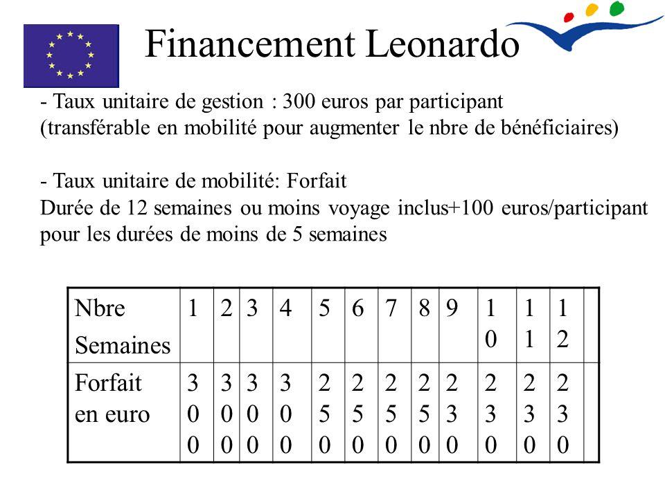 Financement Leonardo Nbre Semaines 12345678910101 1212 Forfait en euro 300300 300300 300300 300300 250250 250250 250250 250250 230230 230230 230230 23
