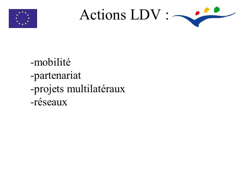 Actions LDV : -mobilité -partenariat -projets multilatéraux -réseaux