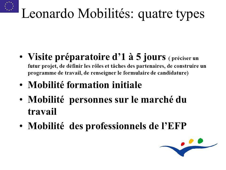 Leonardo Mobilités: quatre types Visite préparatoire d1 à 5 jours ( préciser un futur projet, de définir les rôles et tâches des partenaires, de construire un programme de travail, de renseigner le formulaire de candidature) Mobilité formation initiale Mobilité personnes sur le marché du travail Mobilité des professionnels de lEFP