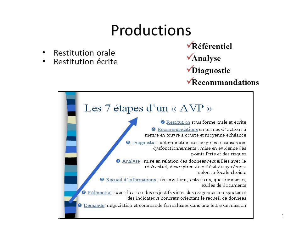 Productions Restitution orale Restitution écrite Référentiel Analyse Diagnostic Recommandations 1