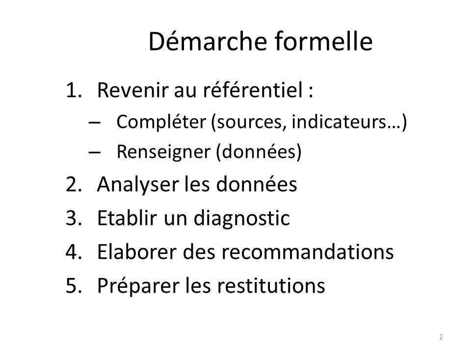 Démarche formelle 1.Revenir au référentiel : – Compléter (sources, indicateurs…) – Renseigner (données) 2.Analyser les données 3.Etablir un diagnostic