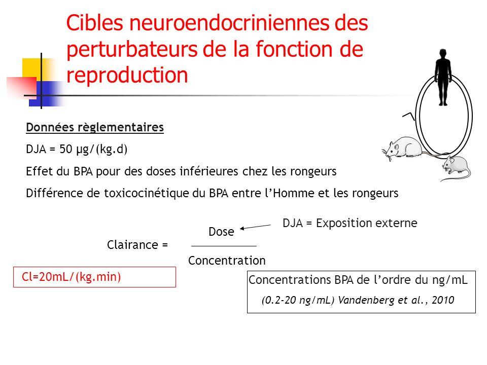Dose Clairance = Concentration DJA = Exposition externe Concentrations BPA de lordre du ng/mL (0.2-20 ng/mL) Vandenberg et al., 2010 Données règlement