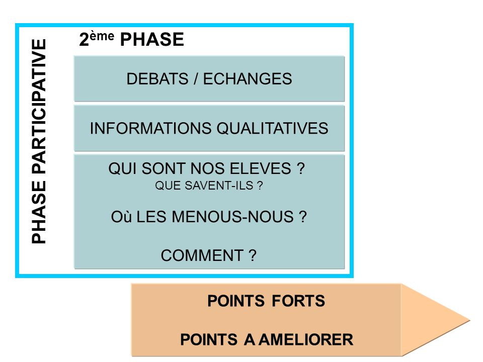 DEBATS / ECHANGES INFORMATIONS QUALITATIVES QUI SONT NOS ELEVES .