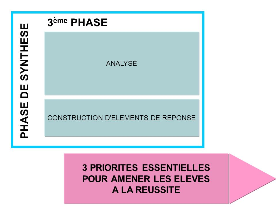 ANALYSE CONSTRUCTION DELEMENTS DE REPONSE PHASE DE SYNTHESE 3 ème PHASE 3 PRIORITES ESSENTIELLES POUR AMENER LES ELEVES A LA REUSSITE