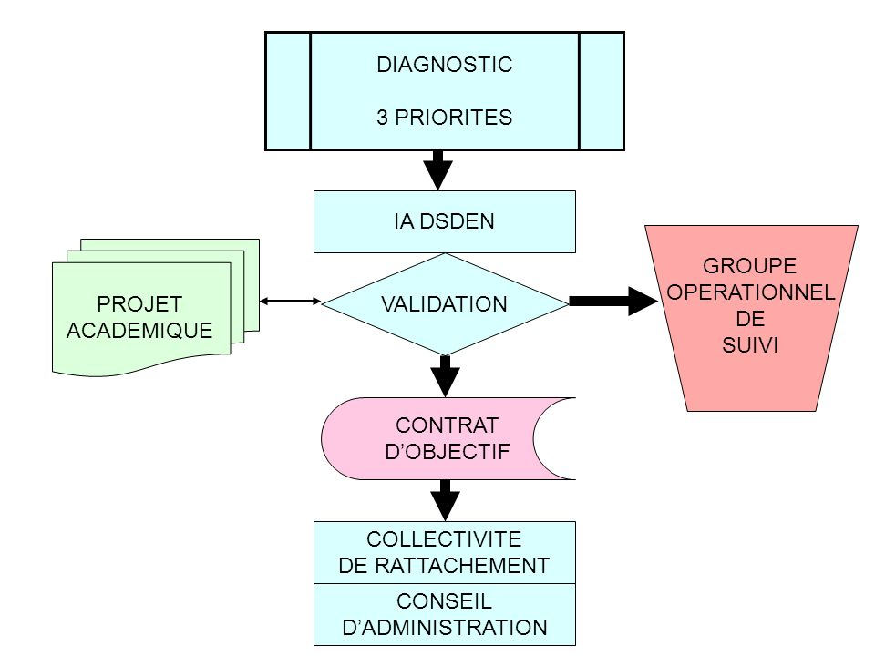 DIAGNOSTIC 3 PRIORITES IA DSDEN VALIDATION PROJET ACADEMIQUE CONTRAT DOBJECTIF COLLECTIVITE DE RATTACHEMENT CONSEIL DADMINISTRATION GROUPE OPERATIONNEL DE SUIVI