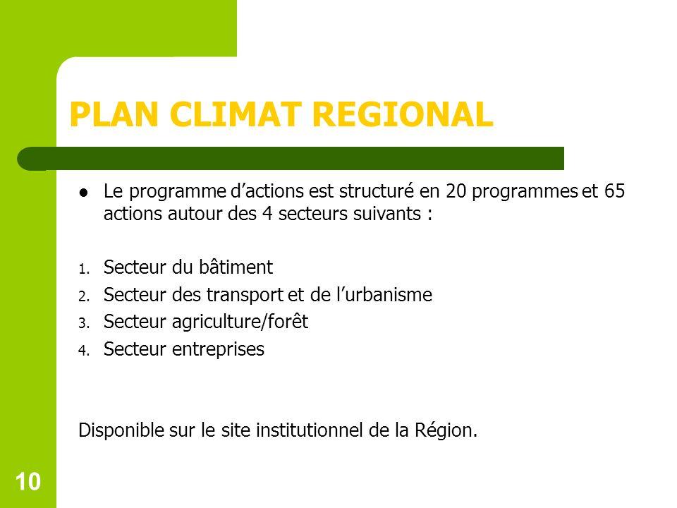 10 PLAN CLIMAT REGIONAL Le programme dactions est structuré en 20 programmes et 65 actions autour des 4 secteurs suivants : 1.