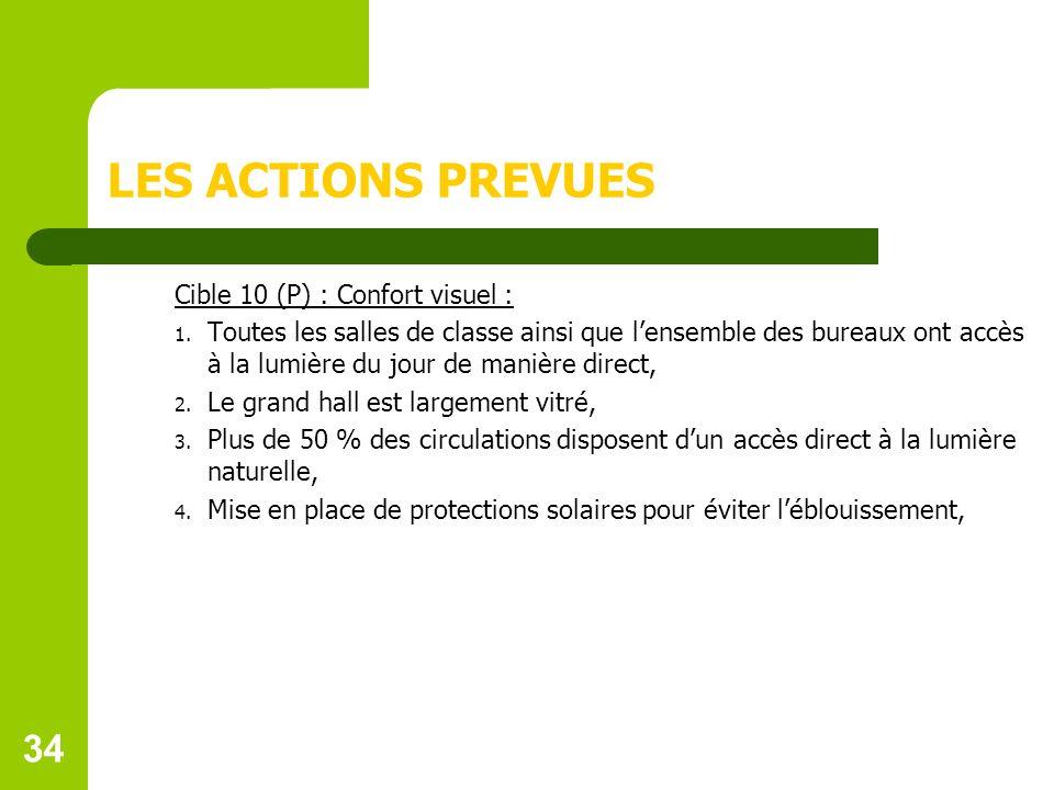 34 LES ACTIONS PREVUES Cible 10 (P) : Confort visuel : 1.